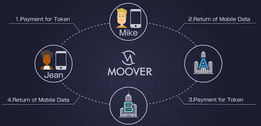 MOOVER 仮想通貨