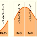 REGAIN ICO 第1期トークンセールが残り3%!